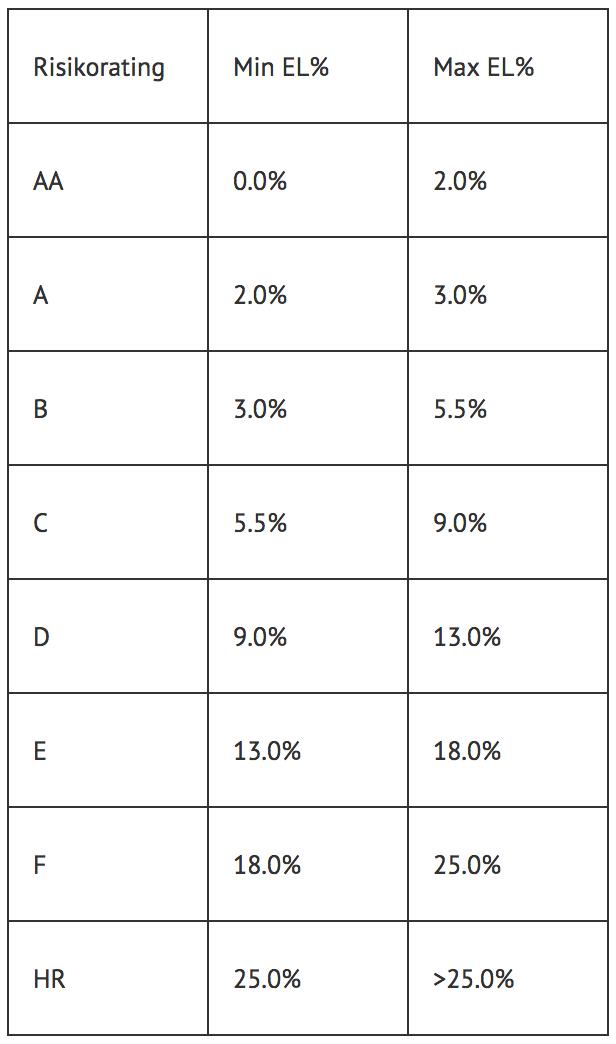 P2P-Plattform, Mintos, Bondora, Twino, Auxmoney, P2p-Kredit