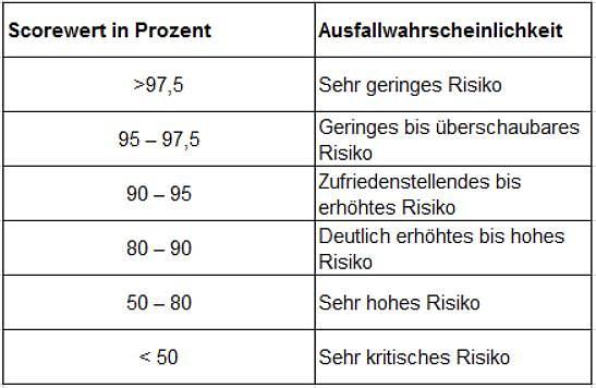 Schufa Score-Tabelle