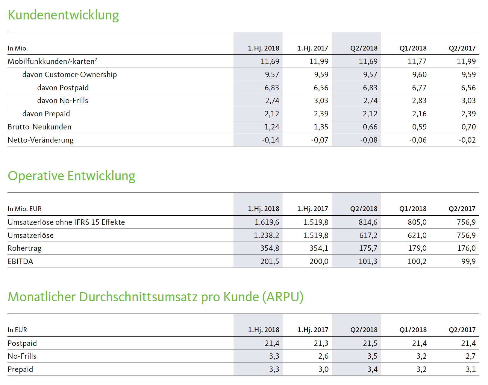 Freenet Unternehmenszahlen