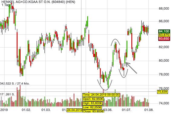 Henkel Chart Einstieg