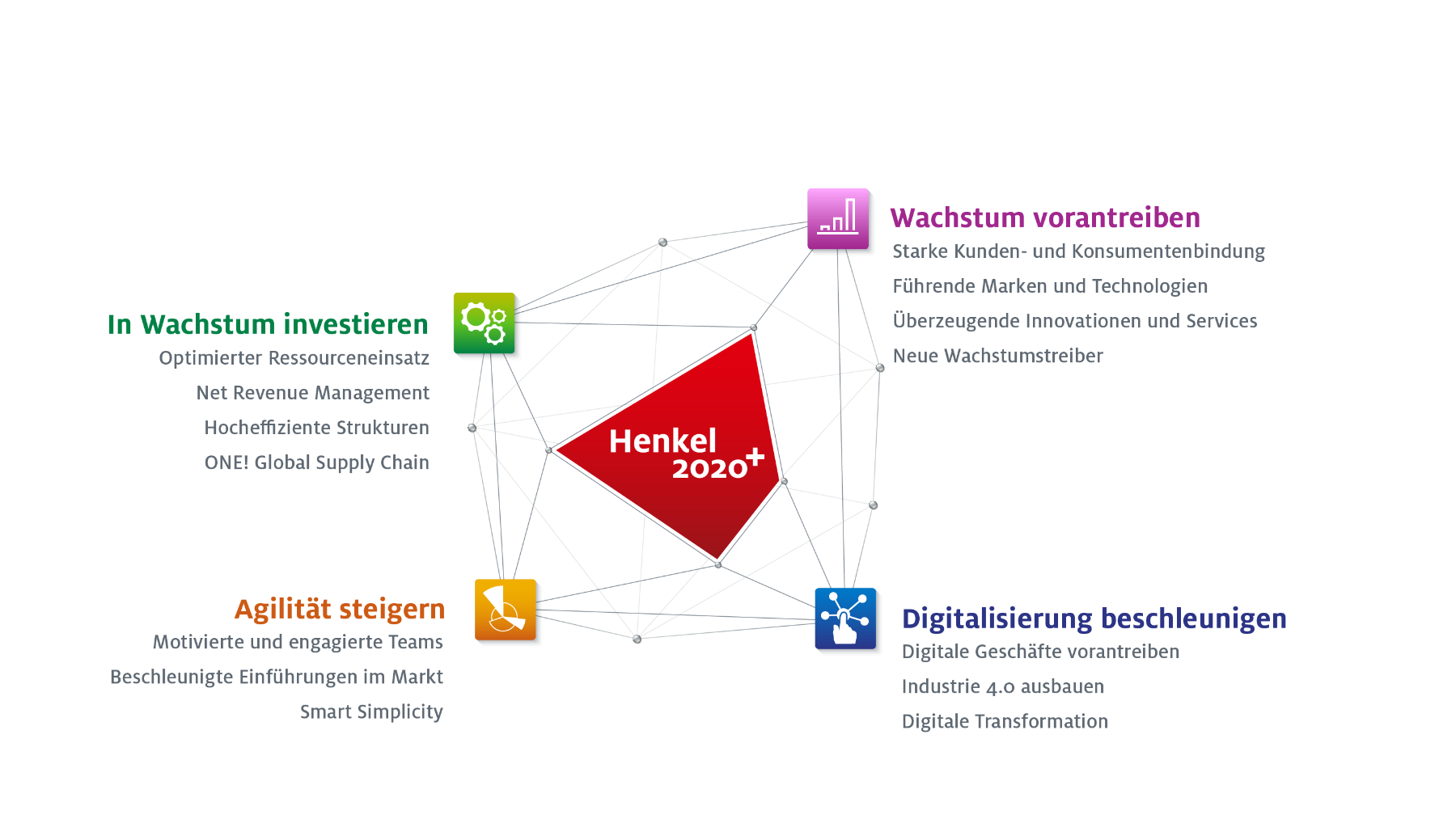 Henkel Strategie