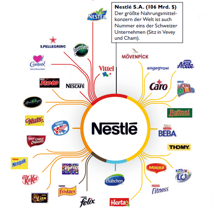 Nestle Marken