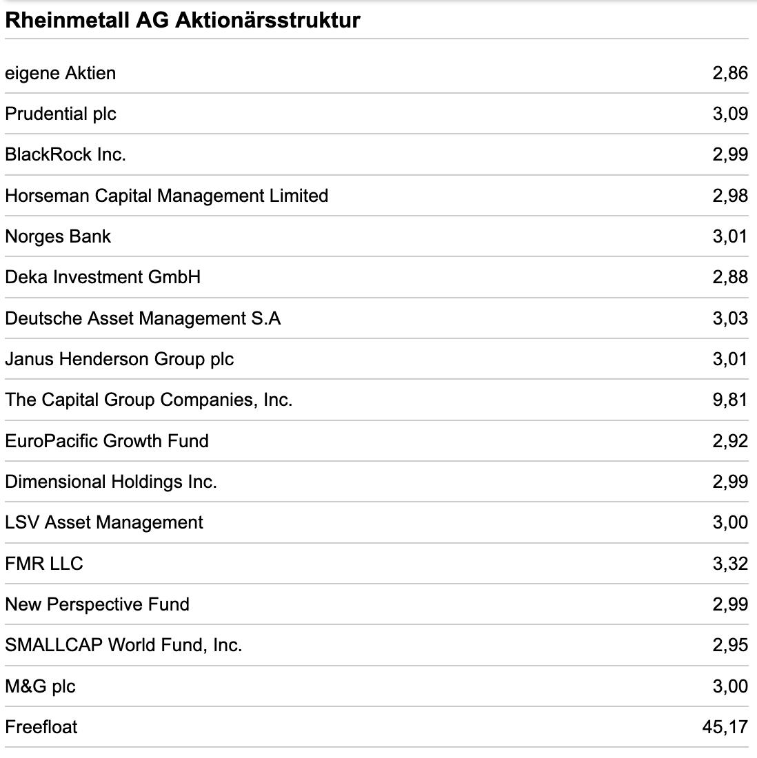 Rheinmetall Aktionärsstruktur