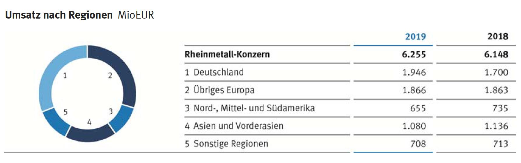 Rheinmetall Umsatz nach Regionen